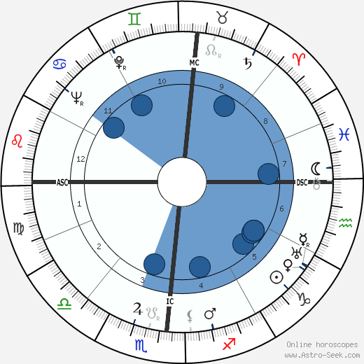 Harry Linn Martin wikipedia, horoscope, astrology, instagram
