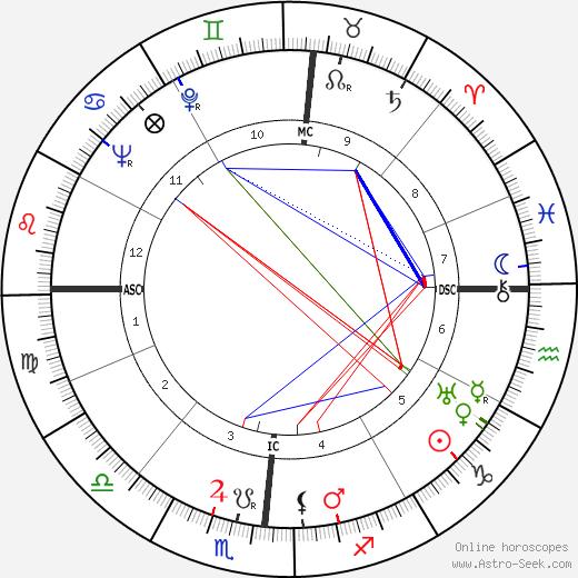 Harry Linn Martin день рождения гороскоп, Harry Linn Martin Натальная карта онлайн