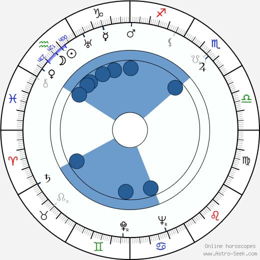 Hugh Marlowe wikipedia, horoscope, astrology, instagram