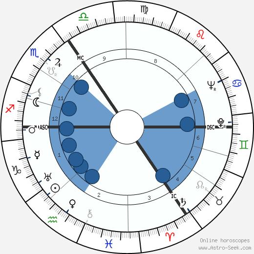 Hugo Kraas wikipedia, horoscope, astrology, instagram