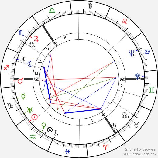 Хуго Краас Hugo Kraas день рождения гороскоп, Hugo Kraas Натальная карта онлайн