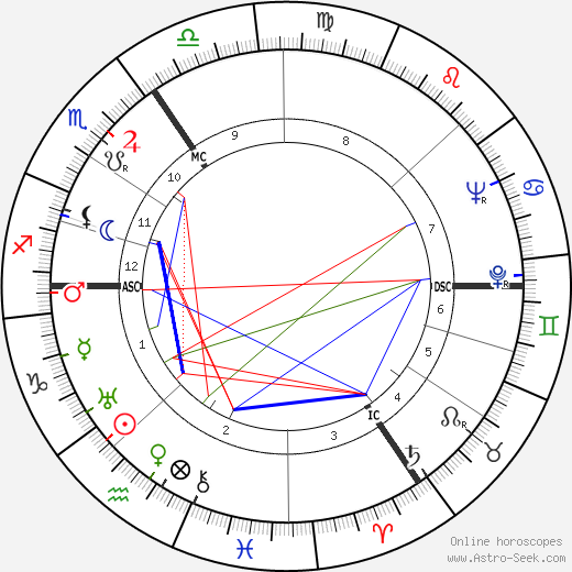 Hugo Kraas tema natale, oroscopo, Hugo Kraas oroscopi gratuiti, astrologia