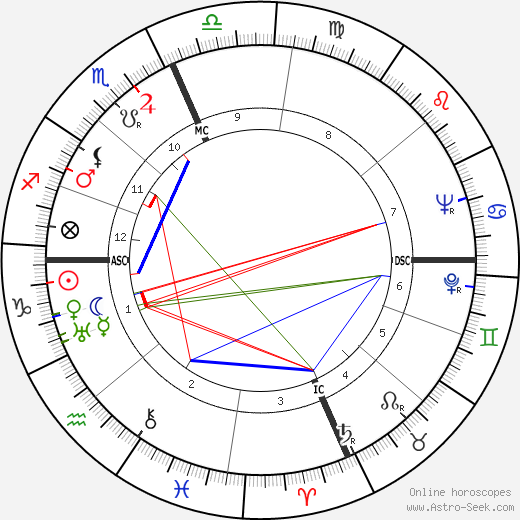 Jason Lotterhand tema natale, oroscopo, Jason Lotterhand oroscopi gratuiti, astrologia