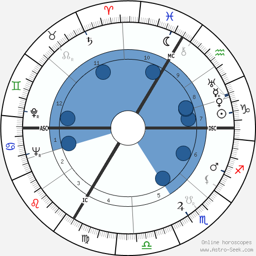 Jean-Pierre Aumont wikipedia, horoscope, astrology, instagram