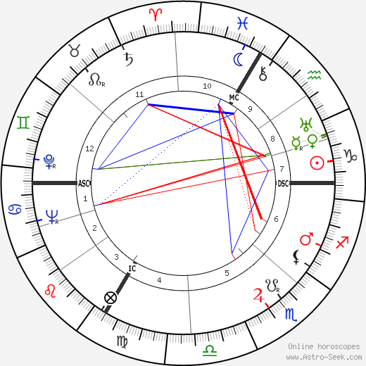 Jean-Pierre Aumont tema natale, oroscopo, Jean-Pierre Aumont oroscopi gratuiti, astrologia