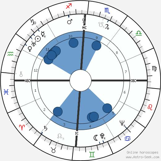 Joh Bjelke-Peterson wikipedia, horoscope, astrology, instagram