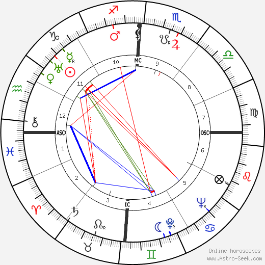 Joh Bjelke-Peterson день рождения гороскоп, Joh Bjelke-Peterson Натальная карта онлайн