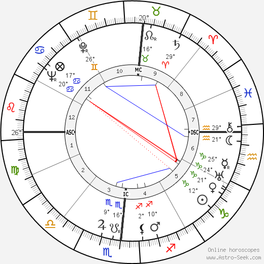 Joseph Louis Rauh birth chart, biography, wikipedia 2019, 2020