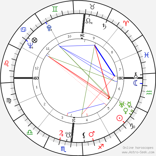 Joseph Louis Rauh birth chart, Joseph Louis Rauh astro natal horoscope, astrology