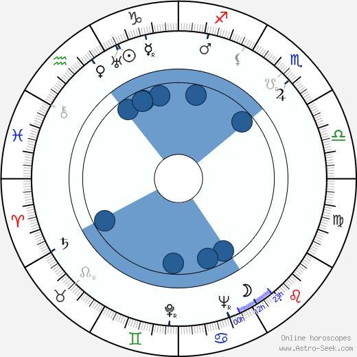 Kazuo Mori wikipedia, horoscope, astrology, instagram