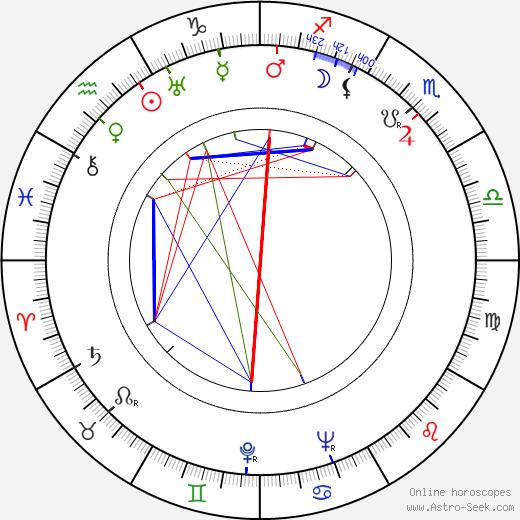 Kurt Maetzig tema natale, oroscopo, Kurt Maetzig oroscopi gratuiti, astrologia