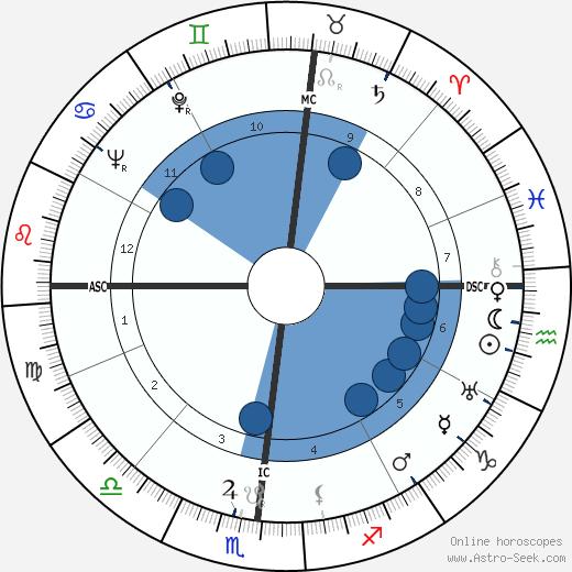 Link Wasem wikipedia, horoscope, astrology, instagram