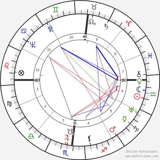 Link Wasem tema natale, oroscopo, Link Wasem oroscopi gratuiti, astrologia