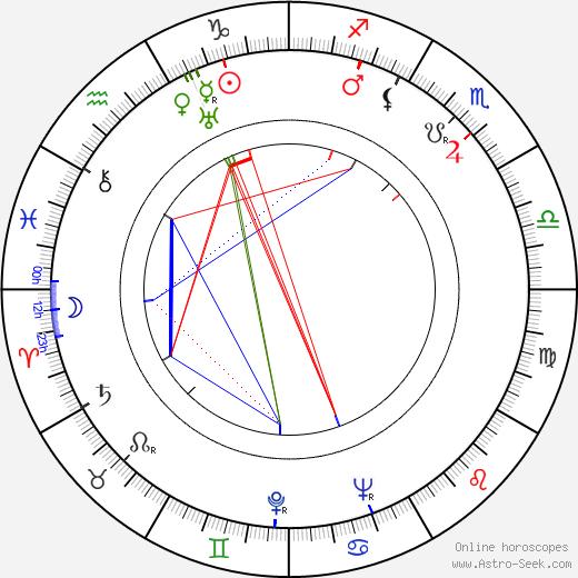 Mariya Mironova birth chart, Mariya Mironova astro natal horoscope, astrology