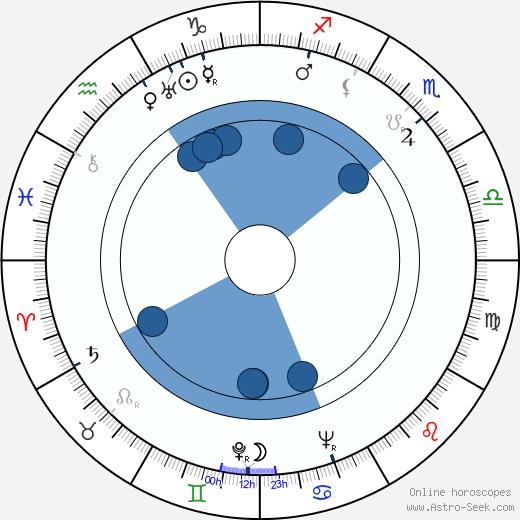 Masayuki Mori wikipedia, horoscope, astrology, instagram