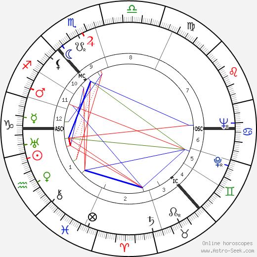 Muir Mathieson birth chart, Muir Mathieson astro natal horoscope, astrology