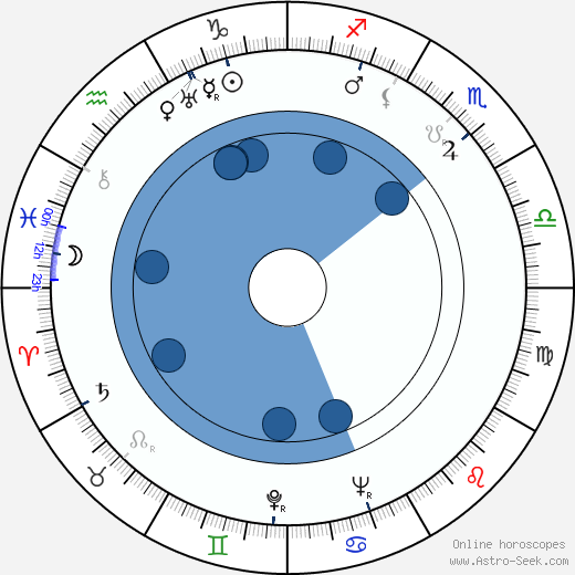Nikolai Kryuchkov wikipedia, horoscope, astrology, instagram