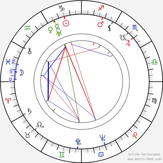 Nikolay Kryuchkov birth chart, Nikolay Kryuchkov astro natal horoscope, astrology