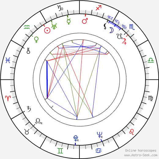 Nisse Hirn tema natale, oroscopo, Nisse Hirn oroscopi gratuiti, astrologia