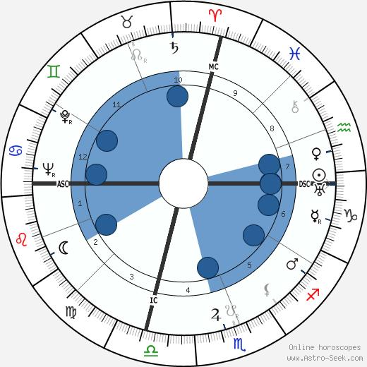 Oliver Carter wikipedia, horoscope, astrology, instagram