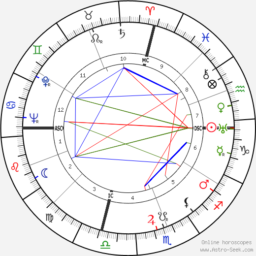 Oliver Carter день рождения гороскоп, Oliver Carter Натальная карта онлайн