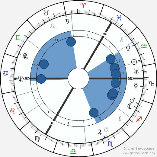 Polykarp Kusch wikipedia, horoscope, astrology, instagram