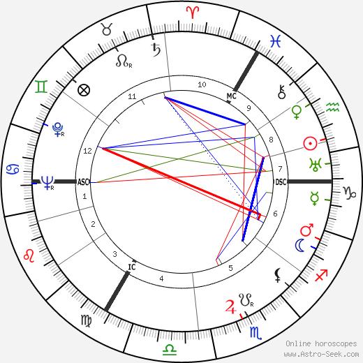 Polykarp Kusch tema natale, oroscopo, Polykarp Kusch oroscopi gratuiti, astrologia
