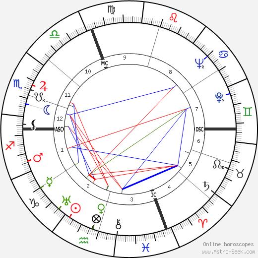 Рене Баржавель René Barjavel день рождения гороскоп, René Barjavel Натальная карта онлайн