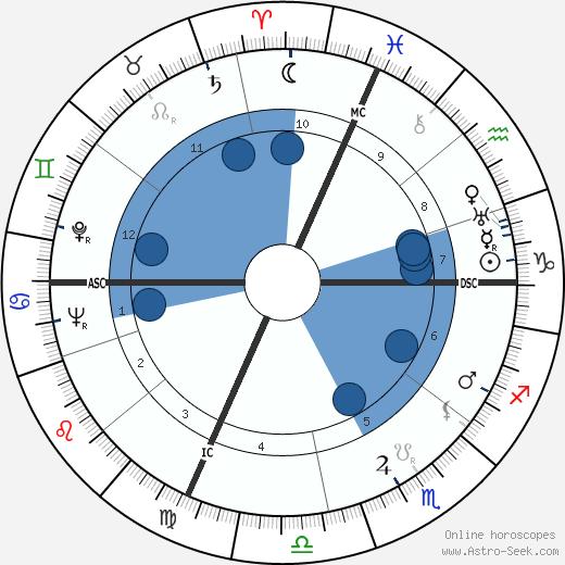 René Bougnol wikipedia, horoscope, astrology, instagram