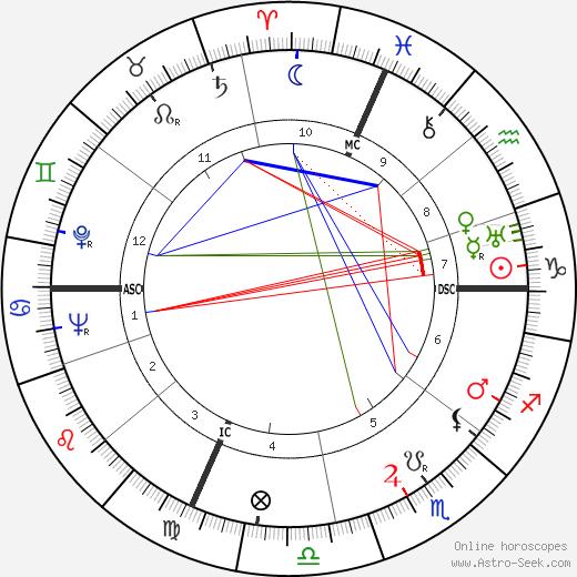 René Bougnol tema natale, oroscopo, René Bougnol oroscopi gratuiti, astrologia