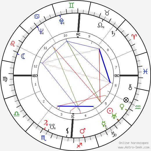 Roger Lapebie tema natale, oroscopo, Roger Lapebie oroscopi gratuiti, astrologia