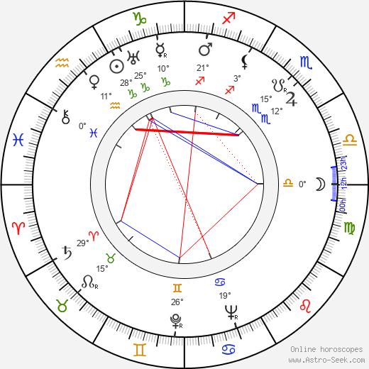 Rose Parenti birth chart, biography, wikipedia 2020, 2021