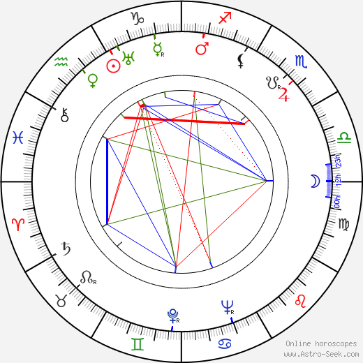 Rose Parenti birth chart, Rose Parenti astro natal horoscope, astrology