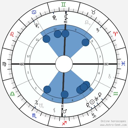 Roy Hughes wikipedia, horoscope, astrology, instagram
