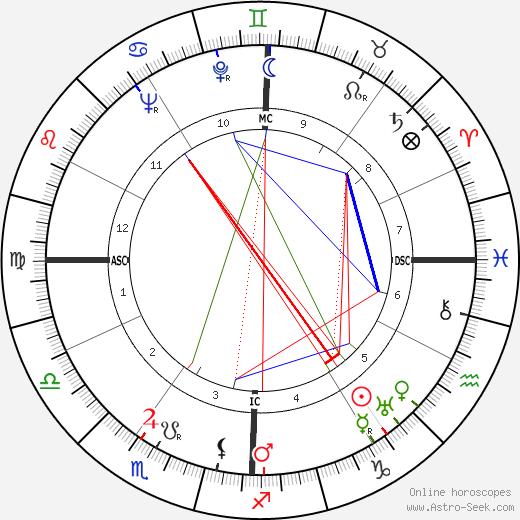 Roy Hughes день рождения гороскоп, Roy Hughes Натальная карта онлайн