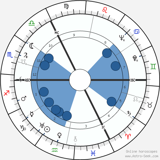 Suzanne Danco wikipedia, horoscope, astrology, instagram