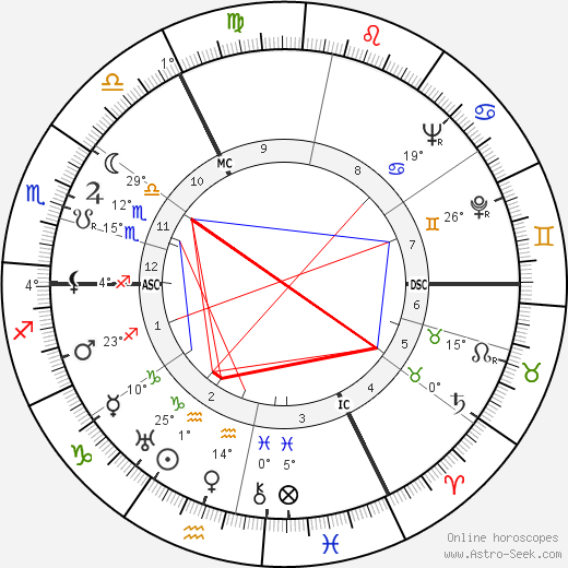 Suzanne Danco birth chart, biography, wikipedia 2019, 2020