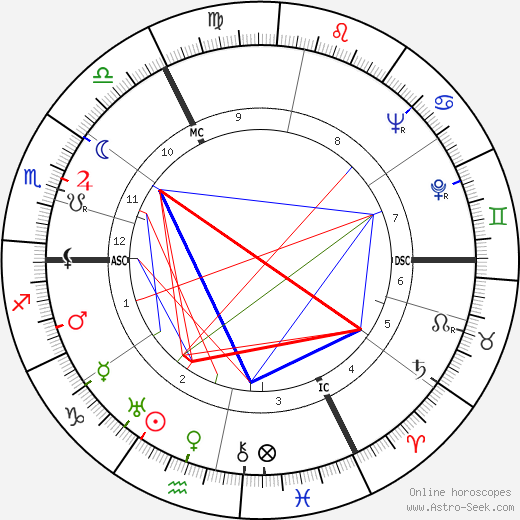 Suzanne Danco birth chart, Suzanne Danco astro natal horoscope, astrology