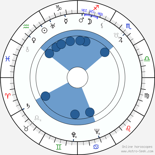William Fox wikipedia, horoscope, astrology, instagram