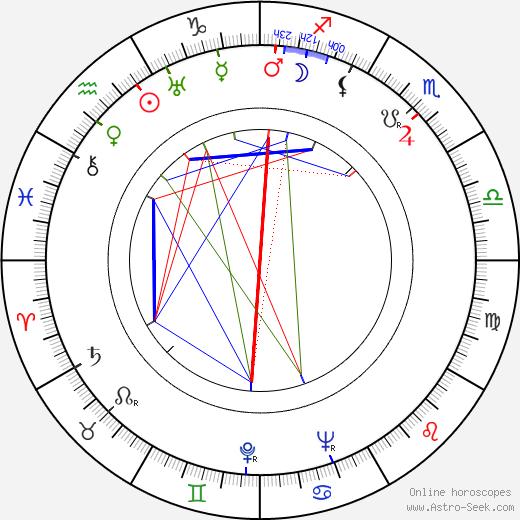 William Fox astro natal birth chart, William Fox horoscope, astrology