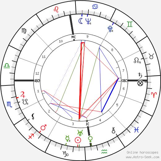 Wim Kan день рождения гороскоп, Wim Kan Натальная карта онлайн