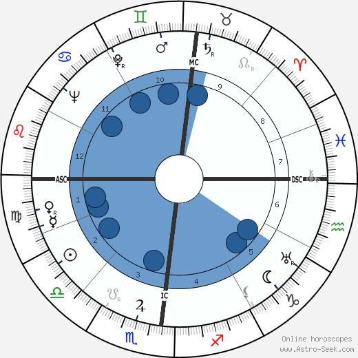Aguigui Mouna wikipedia, horoscope, astrology, instagram