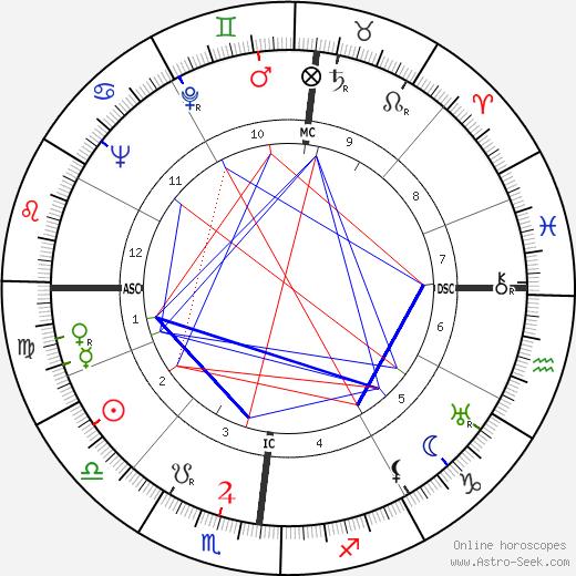 Aguigui Mouna день рождения гороскоп, Aguigui Mouna Натальная карта онлайн