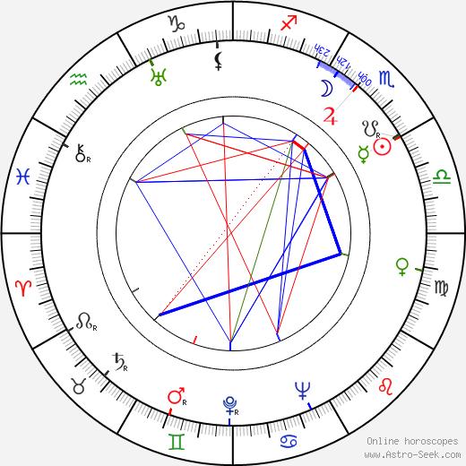 Cecil F. Ford день рождения гороскоп, Cecil F. Ford Натальная карта онлайн