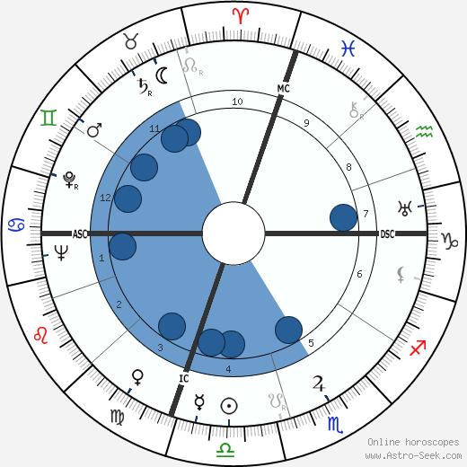 Charles Jayne wikipedia, horoscope, astrology, instagram