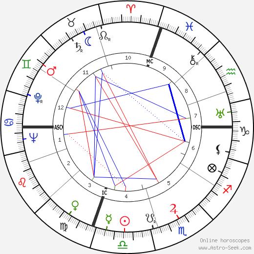 Charles Jayne tema natale, oroscopo, Charles Jayne oroscopi gratuiti, astrologia