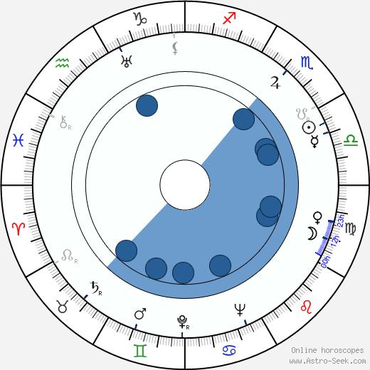 Egon Karter wikipedia, horoscope, astrology, instagram