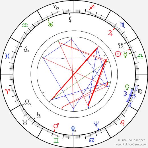 Egon Karter birth chart, Egon Karter astro natal horoscope, astrology