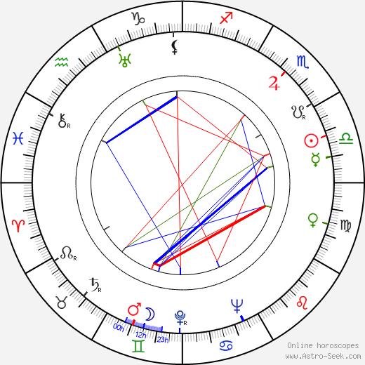 Enrique Cahen Salaberry tema natale, oroscopo, Enrique Cahen Salaberry oroscopi gratuiti, astrologia