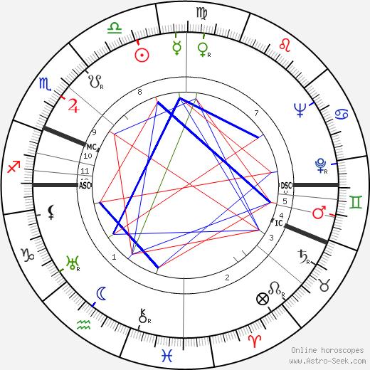 Essi Renvall tema natale, oroscopo, Essi Renvall oroscopi gratuiti, astrologia